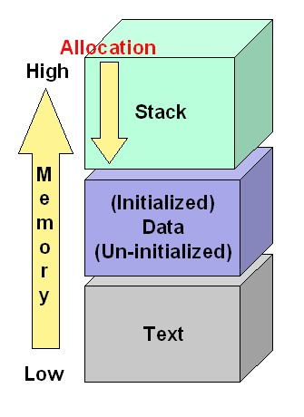 Figure 1: Process Organization in Memory
