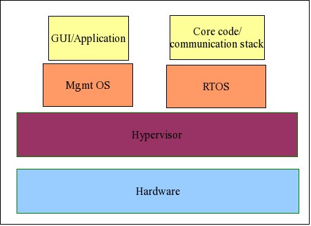 Figure 1: GUI and communication stack applications in two separated VMs, each run by different OS. Note that common hypervisors do not support running real time guest.
