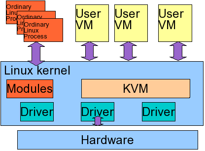 Figure 2: The KVM kernel module is loaded like any other Linux kernel module. Virtual Machines are processes that use the /dev/kvm device. Regular processes run unaffected.