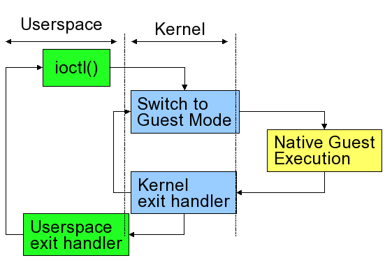 Figure 3: Virtual machine process state diagram