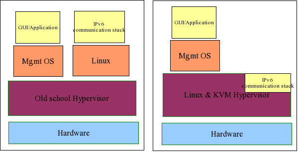 Figure 4: While older hypervisor will need to run Linux VM only for communication stack like Ipv6, KVM can reduce complexity, scheduling, memory, etc by using the Linux stack.