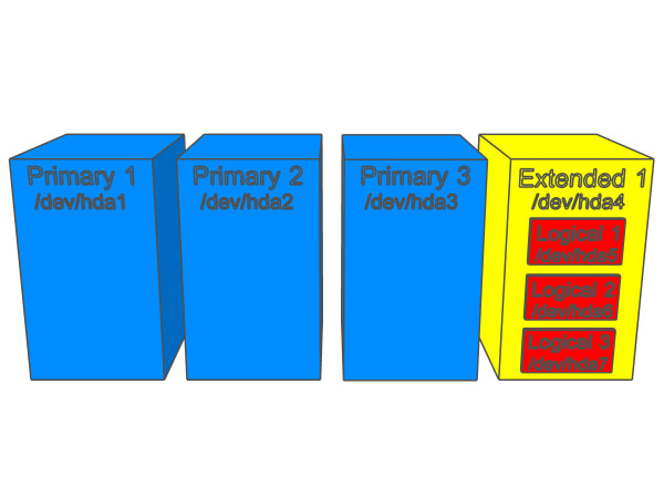Figure 4: A model of one primary/logical drive configuration.